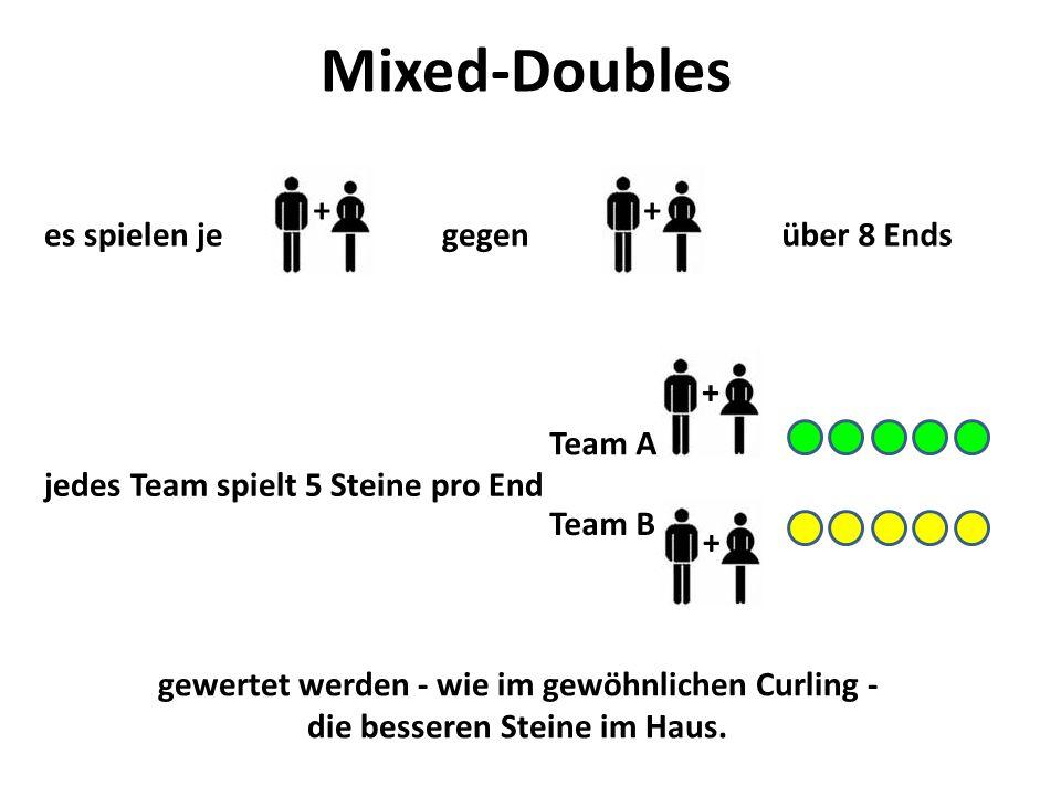 Mixed-Doubles + + es spielen je gegen über 8 Ends Team A +