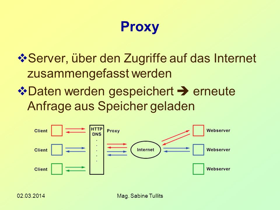 ProxyServer, über den Zugriffe auf das Internet zusammengefasst werden. Daten werden gespeichert  erneute Anfrage aus Speicher geladen.