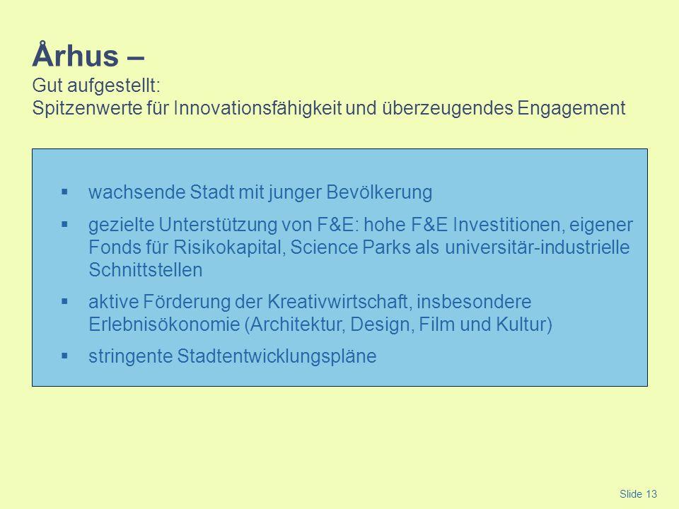 Århus – Gut aufgestellt: Spitzenwerte für Innovationsfähigkeit und überzeugendes Engagement