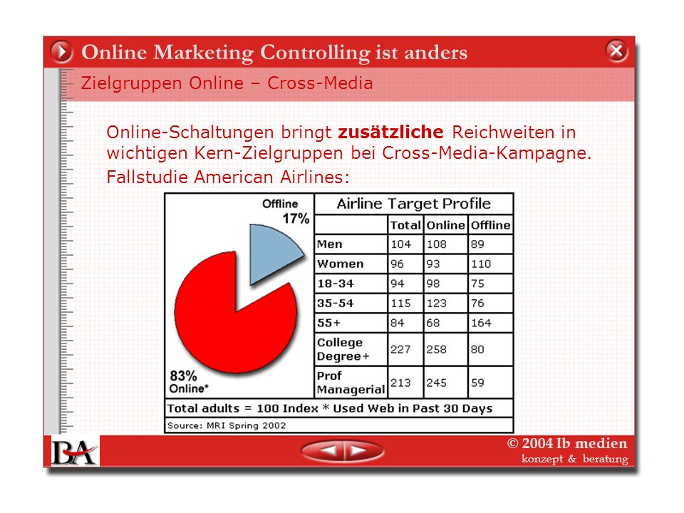 Online Marketing Controlling ist anders