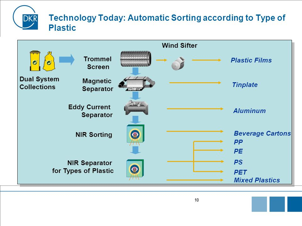 Technology Today: Automatic Sorting according to Type of Plastic