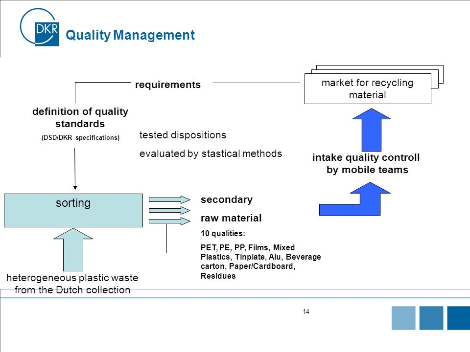 Quality Management sorting market for recycling material requirements