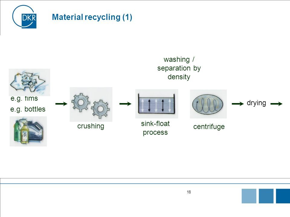 Material recycling (1) washing / separation by density e.g. fims