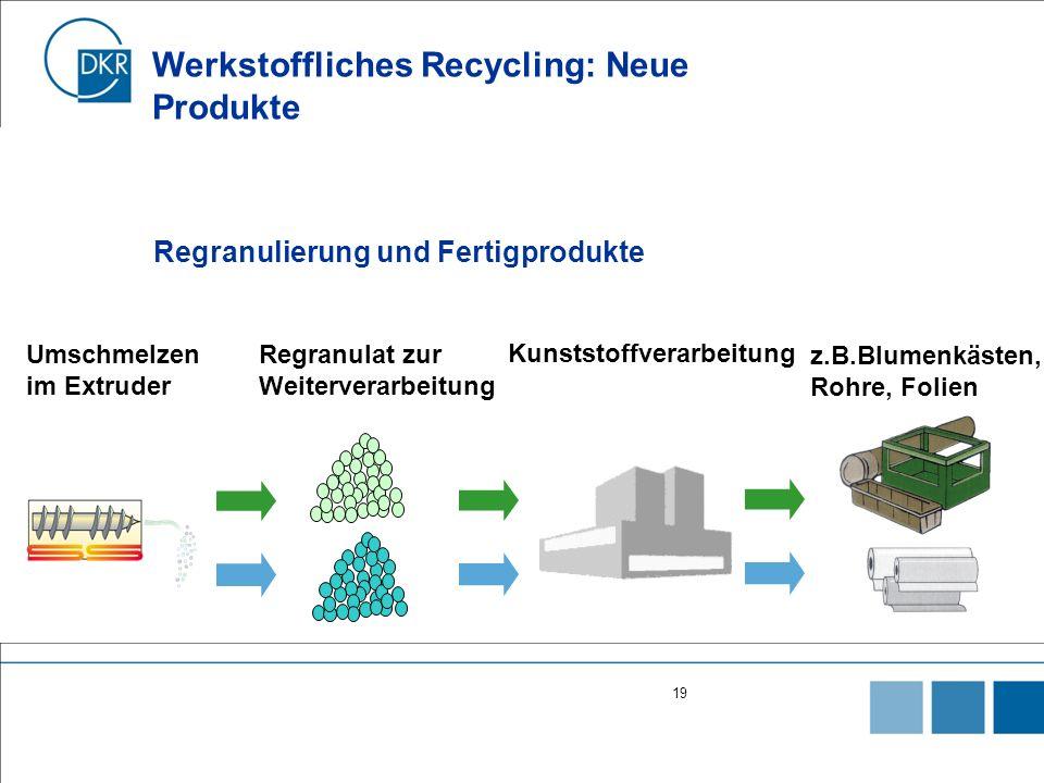Werkstoffliches Recycling: Neue Produkte