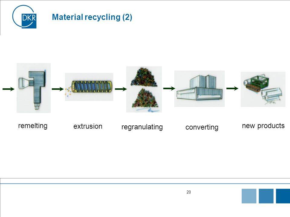 Material recycling (2) remelting extrusion regranulating new products