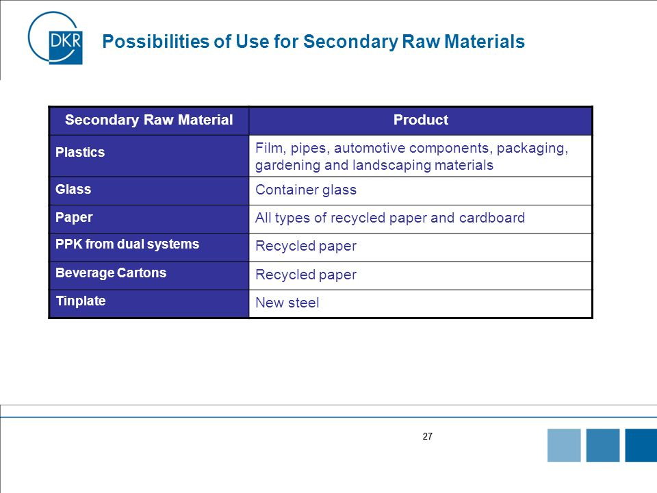 Possibilities of Use for Secondary Raw Materials
