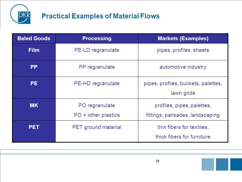 Practical Examples of Material Flows