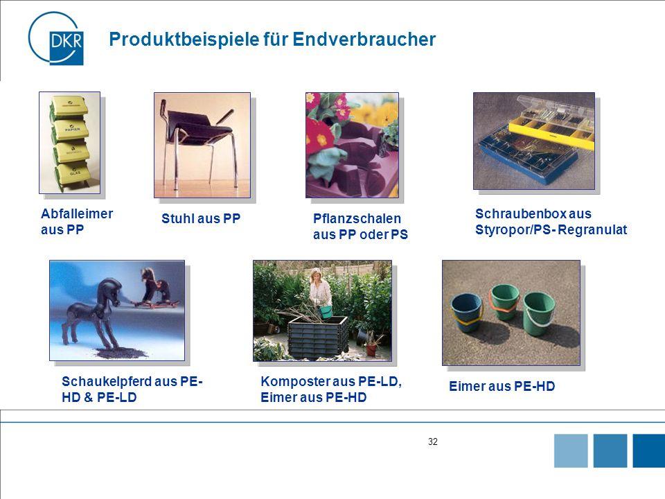 Produktbeispiele für Endverbraucher
