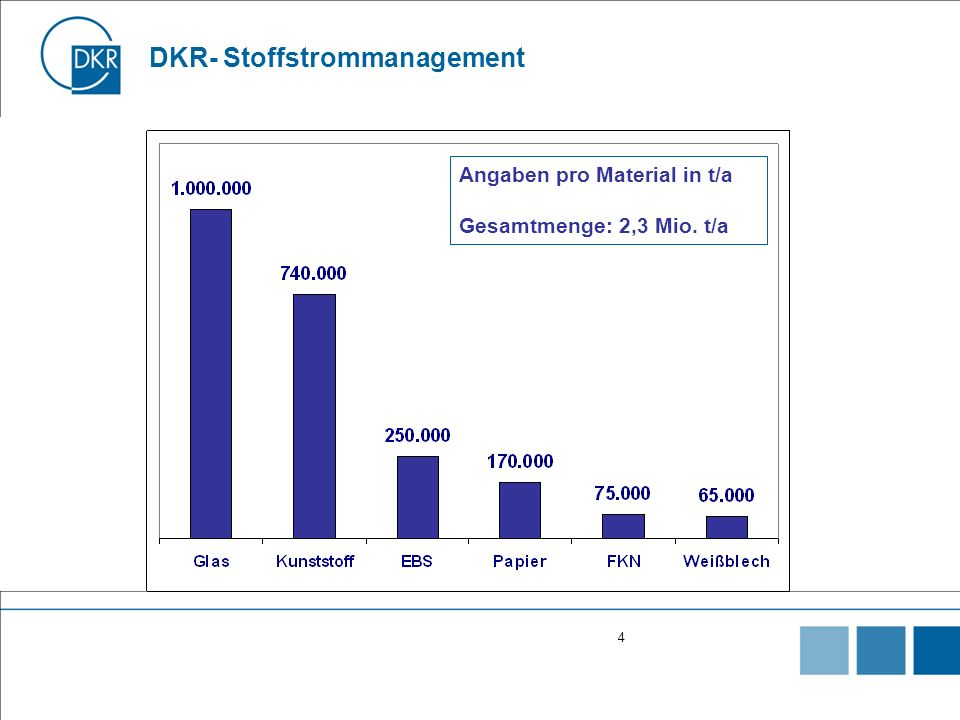 DKR- Stoffstrommanagement