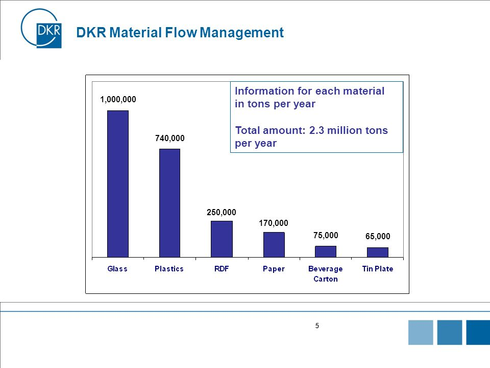 DKR Material Flow Management