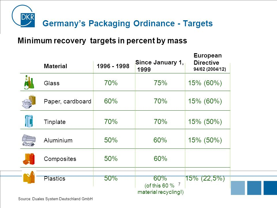 Germany's Packaging Ordinance - Targets