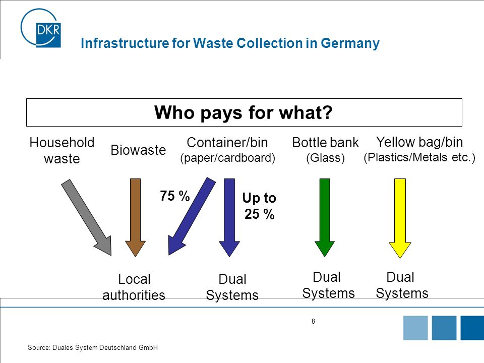 Infrastructure for Waste Collection in Germany