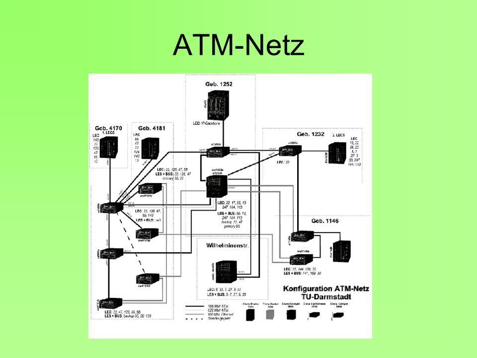 ATM-Netz