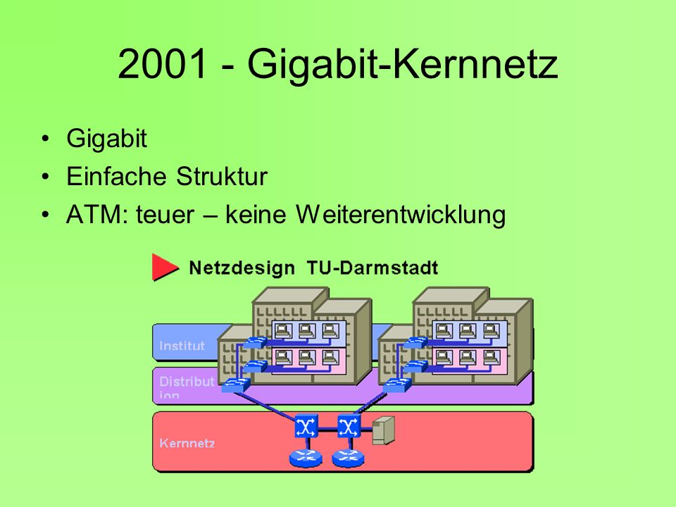 2001 - Gigabit-Kernnetz Gigabit Einfache Struktur