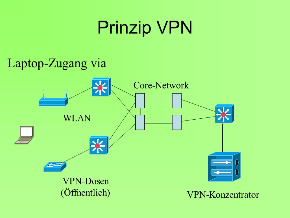 Prinzip VPN Laptop-Zugang via Core-Network WLAN VPN-Dosen