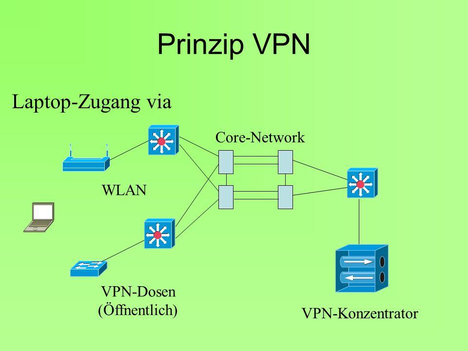 Prinzip VPN Laptop-Zugang via Core-Network WLAN VPN-Dosen