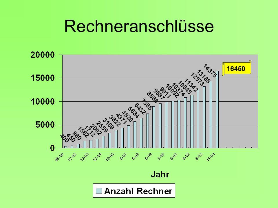 Rechneranschlüsse 16450