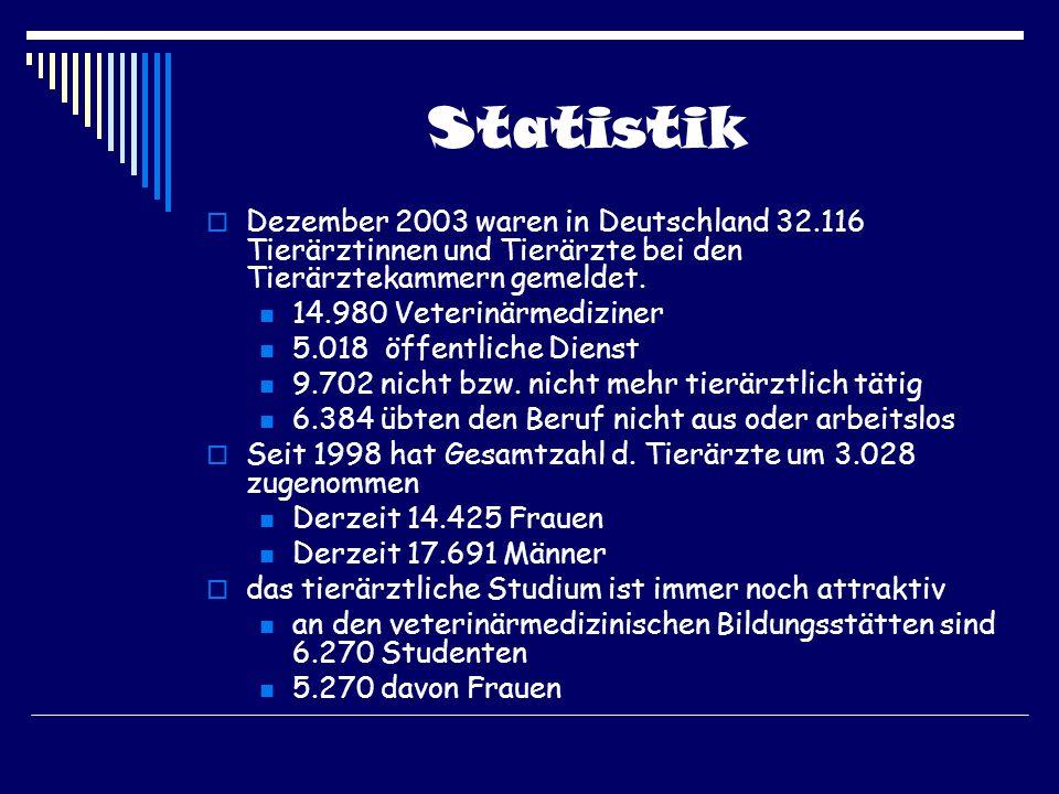 Statistik Dezember 2003 waren in Deutschland 32.116 Tierärztinnen und Tierärzte bei den Tierärztekammern gemeldet.
