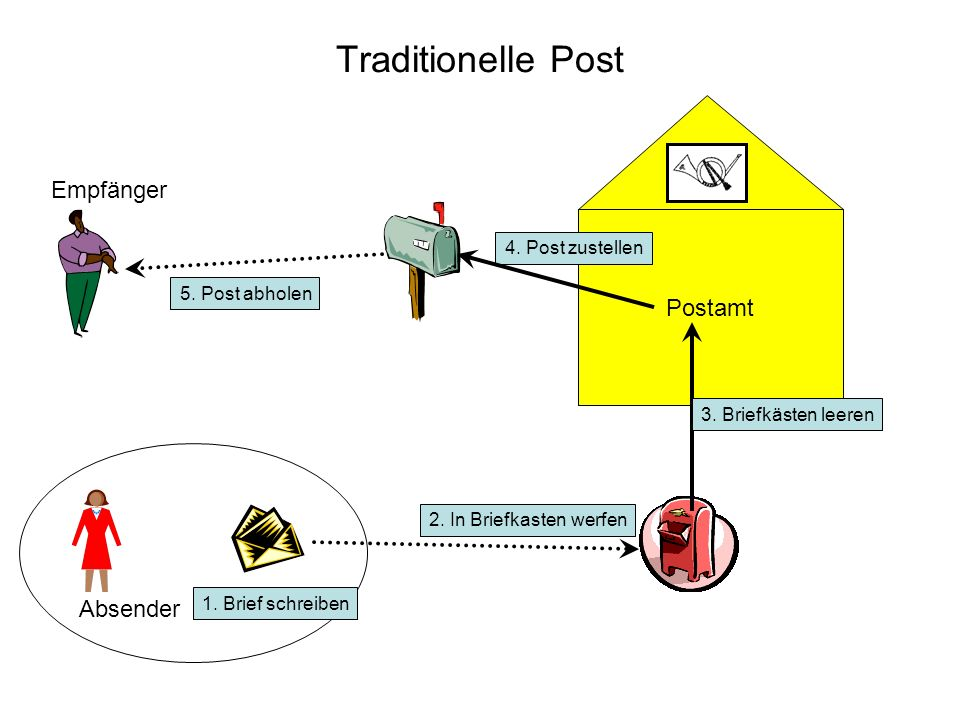 Traditionelle Post Empfänger Postamt Absender 4. Post zustellen