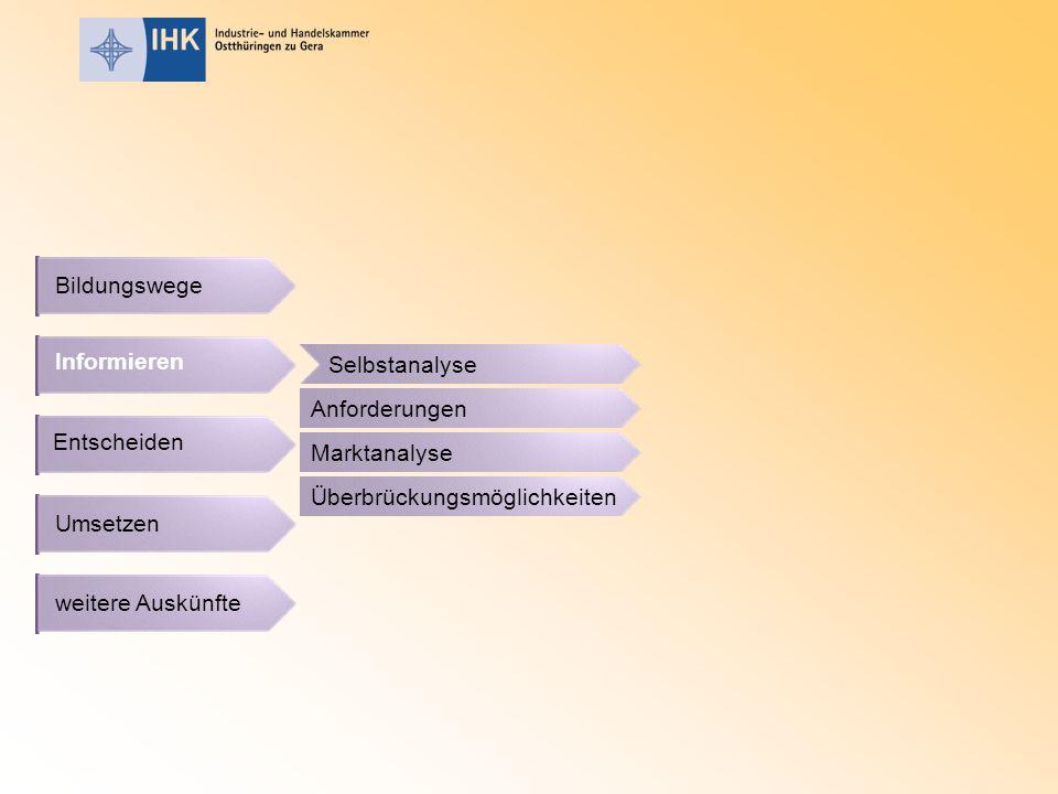 Bildungswege Informieren. Selbstanalyse. Anforderungen. Entscheiden. Marktanalyse. Überbrückungsmöglichkeiten.