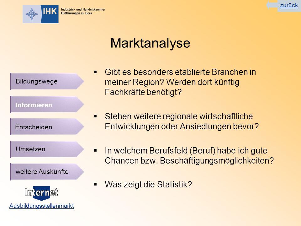Ausbildungsstellenmarkt