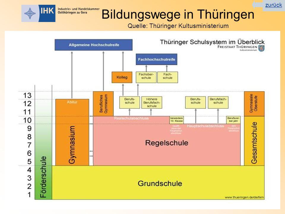Bildungswege in Thüringen Quelle: Thüringer Kultusministerium