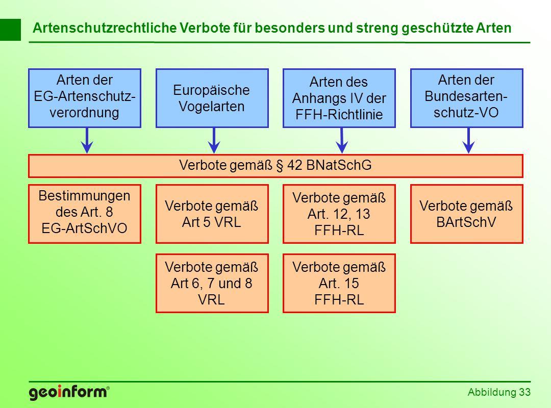 EG-Artenschutz-verordnung Europäische Vogelarten Arten des
