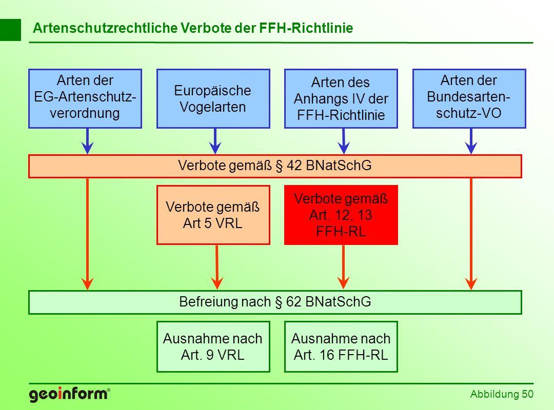 Artenschutzrechtliche Verbote der FFH-Richtlinie