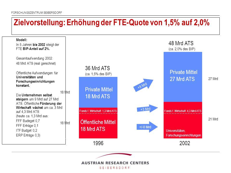 Zielvorstellung: Erhöhung der FTE-Quote von 1,5% auf 2,0%
