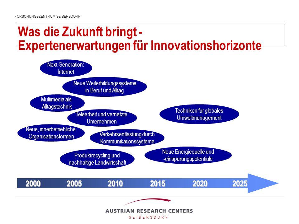 Was die Zukunft bringt - Expertenerwartungen für Innovationshorizonte