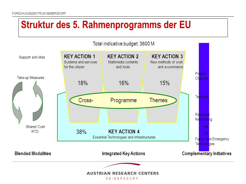Struktur des 5. Rahmenprogramms der EU