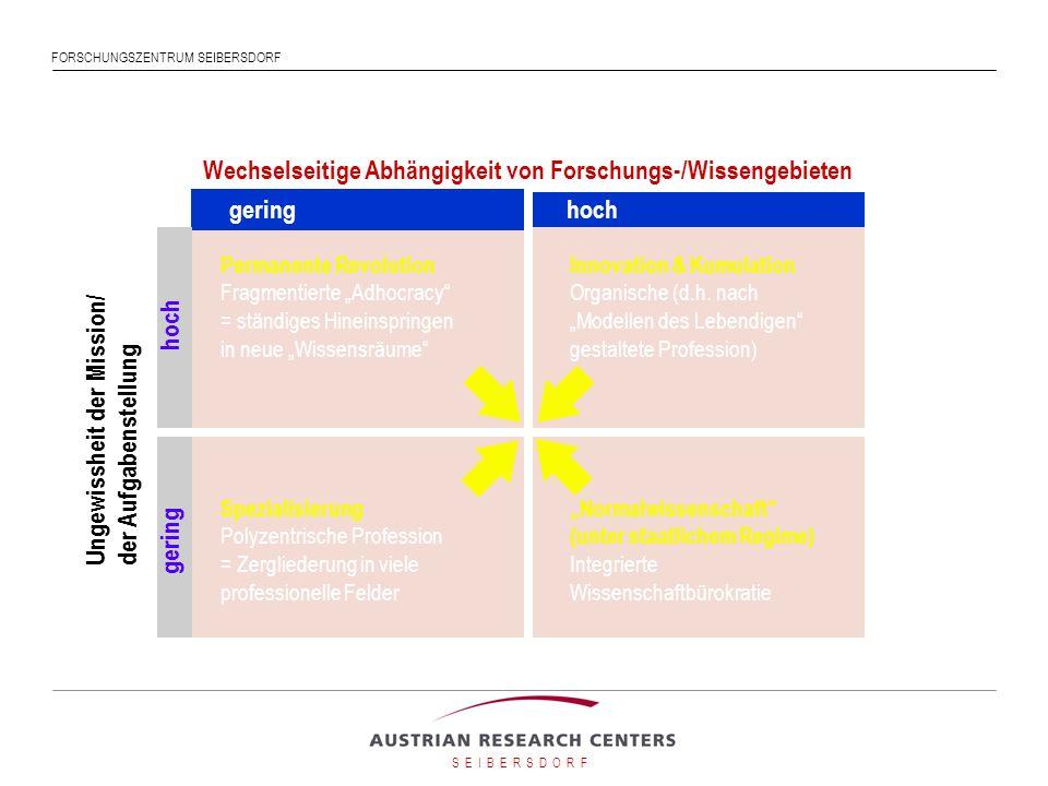 Wechselseitige Abhängigkeit von Forschungs-/Wissengebieten