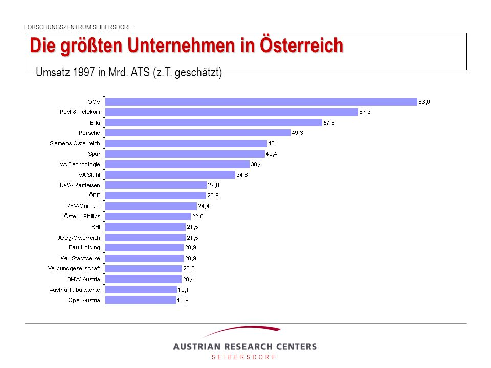 Die größten Unternehmen in Österreich