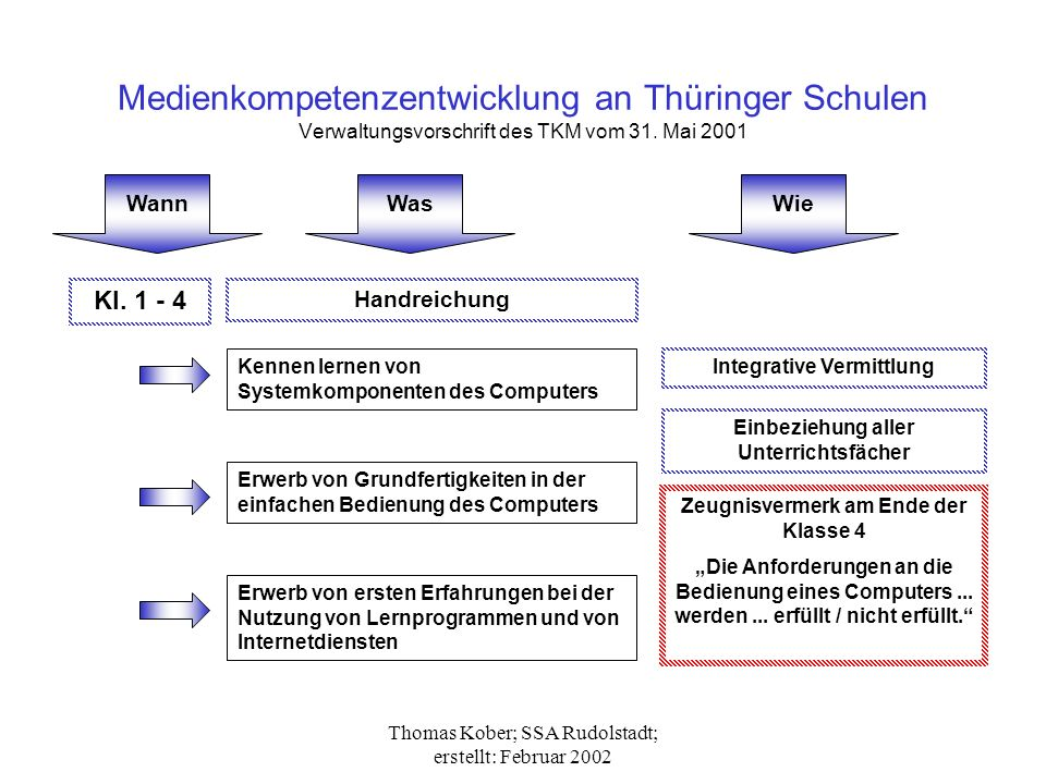 Medienkompetenzentwicklung an Thüringer Schulen Verwaltungsvorschrift des TKM vom 31. Mai 2001