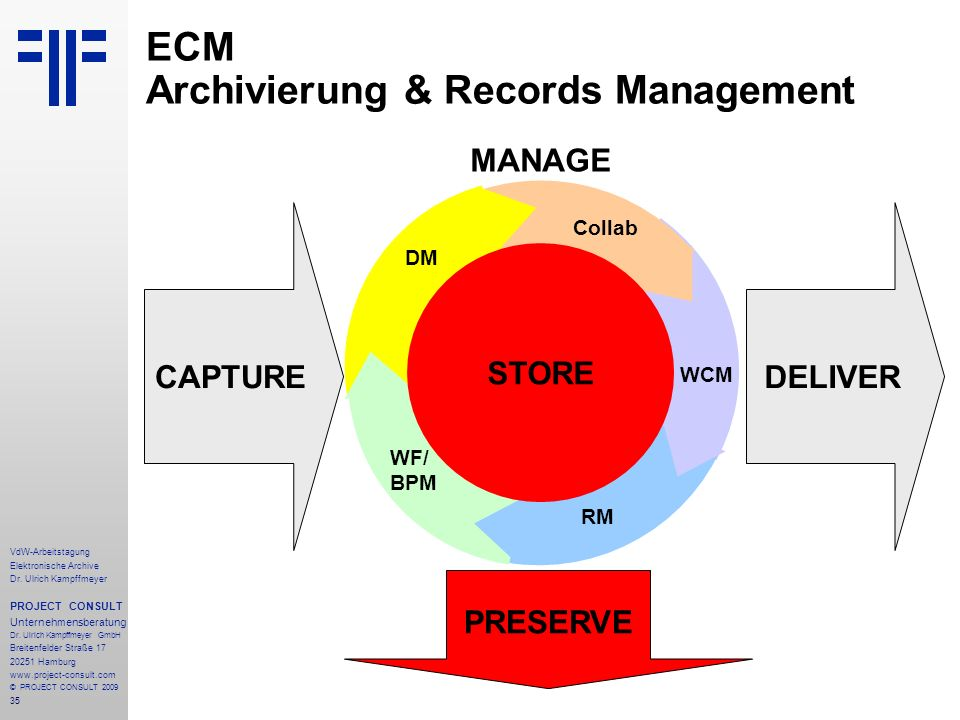 ECM Archivierung & Records Management