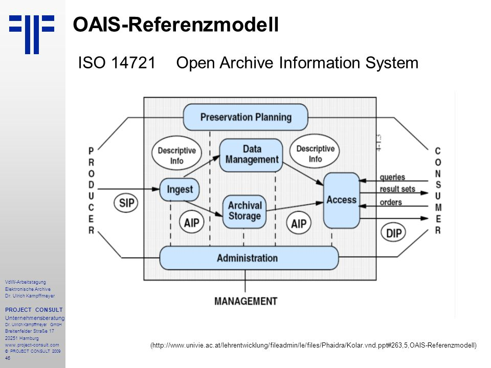 OAIS-Referenzmodell ISO 14721 Open Archive Information System