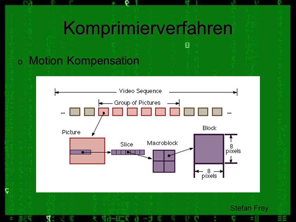 Komprimierverfahren Motion Kompensation Stefan Frey SF: Video Sequenz