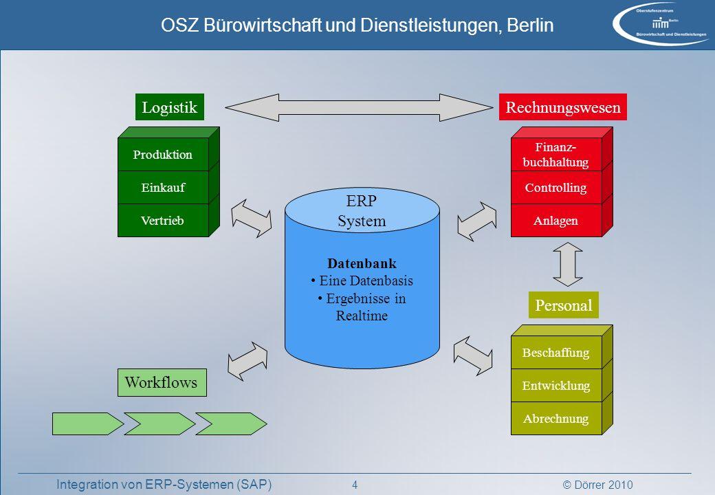 Logistik Rechnungswesen ERP System Personal Workflows Datenbank