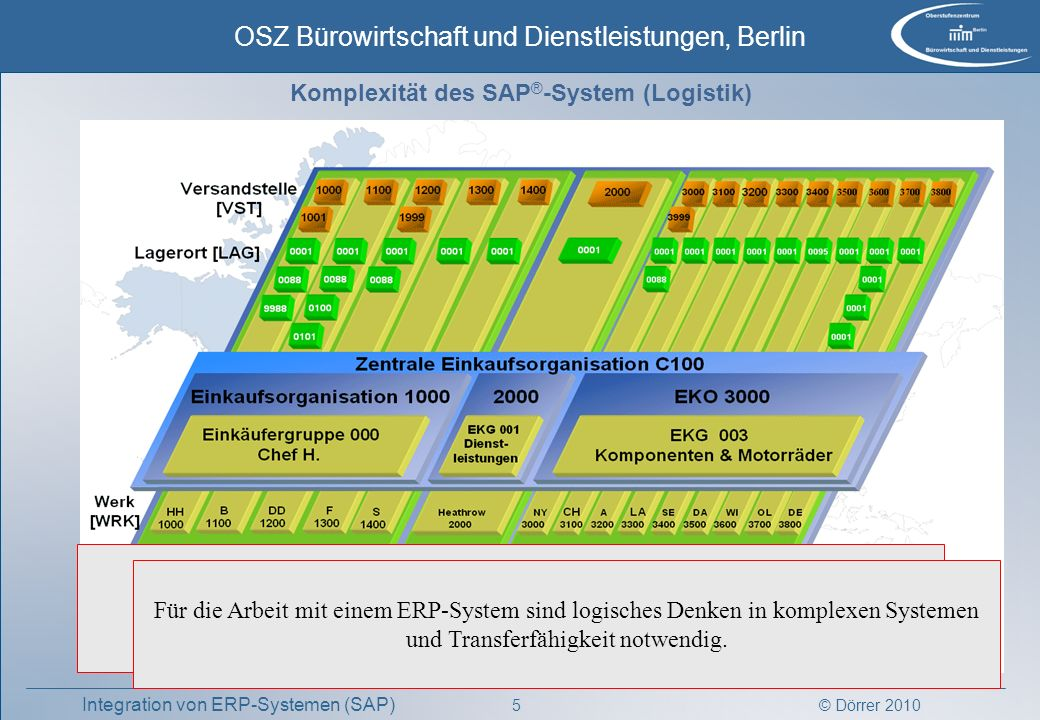 Komplexität des SAP®-System (Logistik)