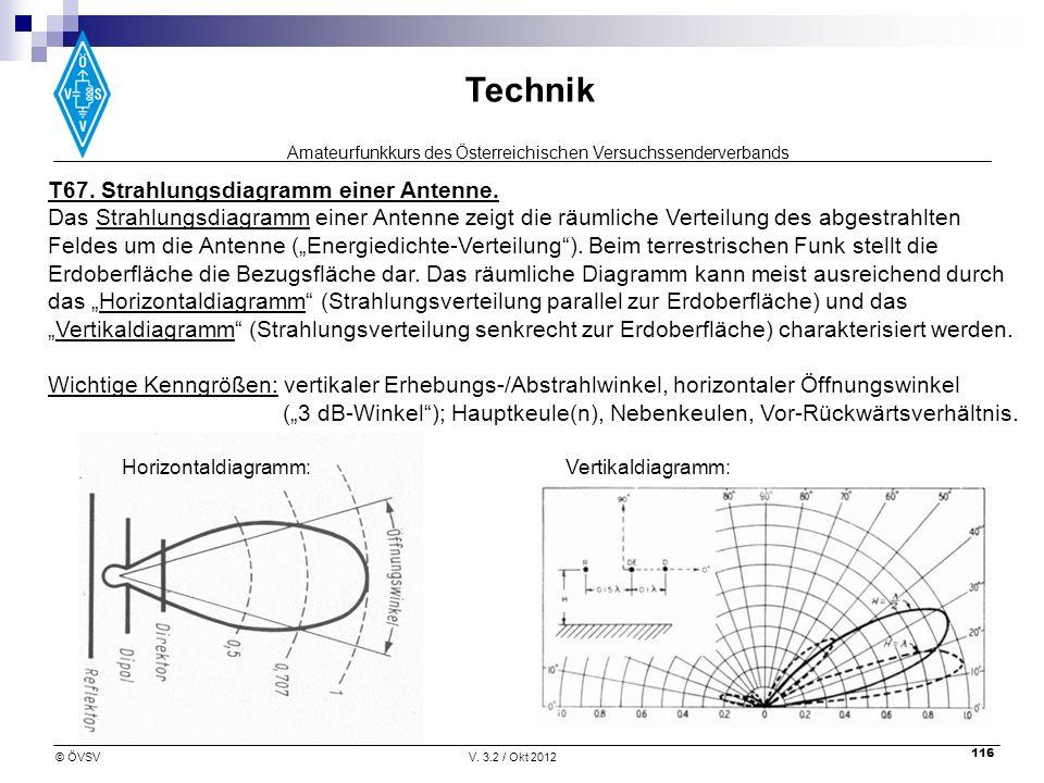 T67. Strahlungsdiagramm einer Antenne.