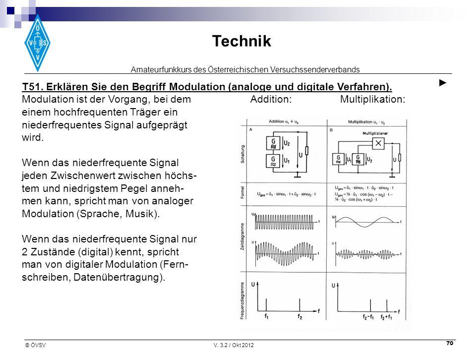 ► T51. Erklären Sie den Begriff Modulation (analoge und digitale Verfahren).