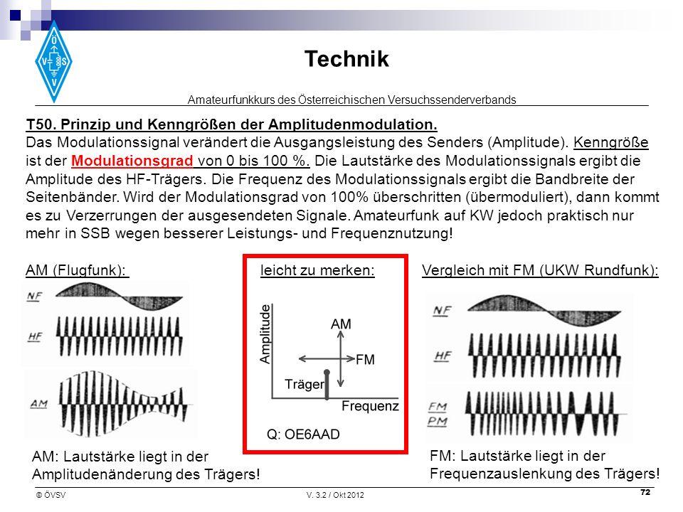 T50. Prinzip und Kenngrößen der Amplitudenmodulation.