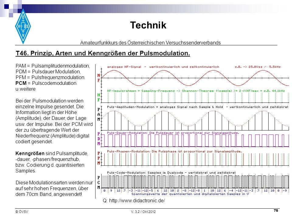 T46. Prinzip, Arten und Kenngrößen der Pulsmodulation.