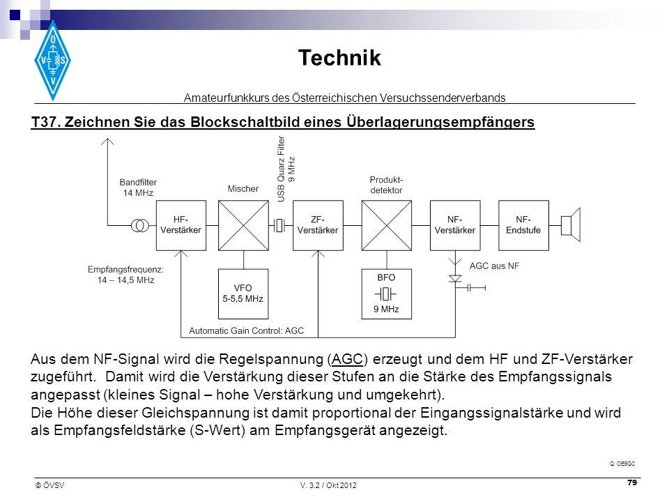 T37. Zeichnen Sie das Blockschaltbild eines Überlagerungsempfängers