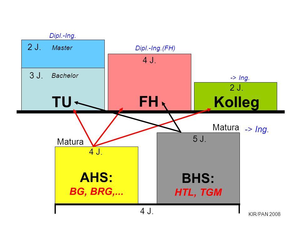 FH TU Kolleg BHS: AHS: HTL, TGM BG, BRG,... 2 J. 4 J. 3 J. 2 J. Matura