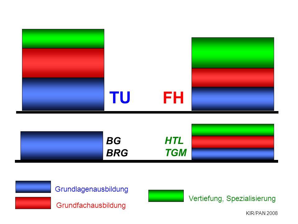 TU FH BG HTL BRG TGM Grundlagenausbildung Vertiefung, Spezialisierung