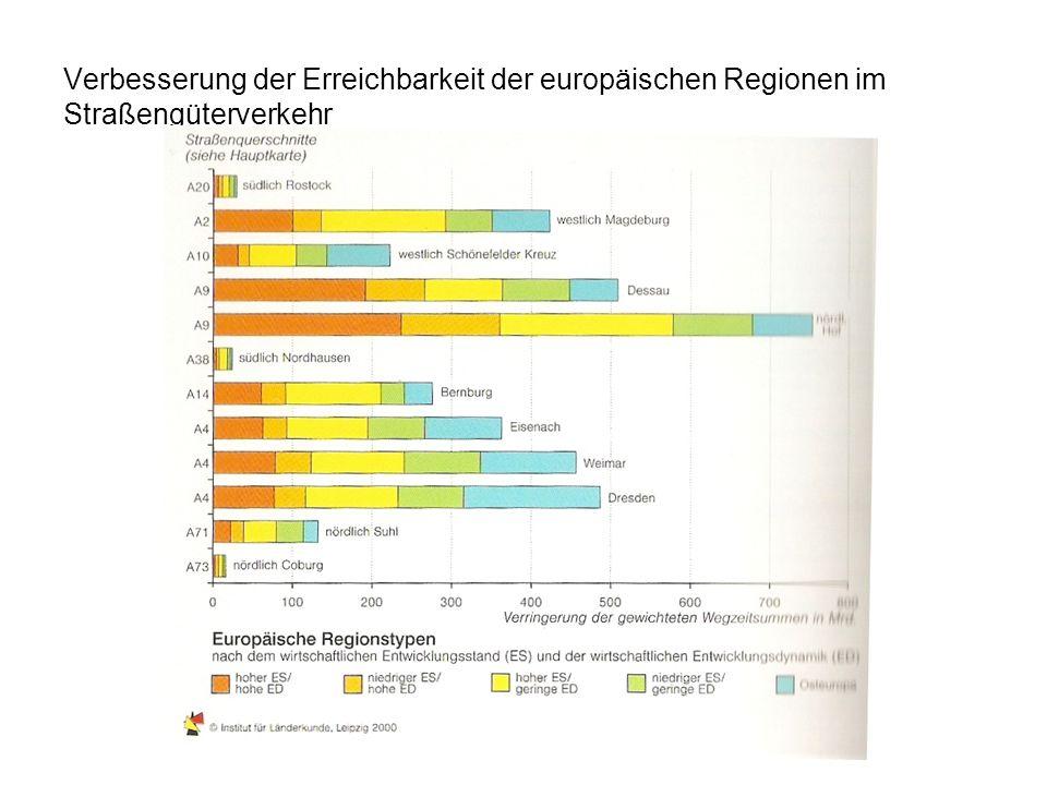 Verbesserung der Erreichbarkeit der europäischen Regionen im Straßengüterverkehr