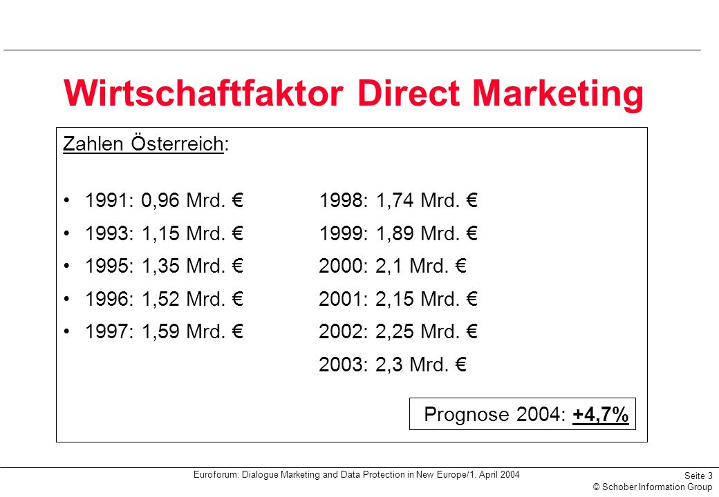 Wirtschaftfaktor Direct Marketing