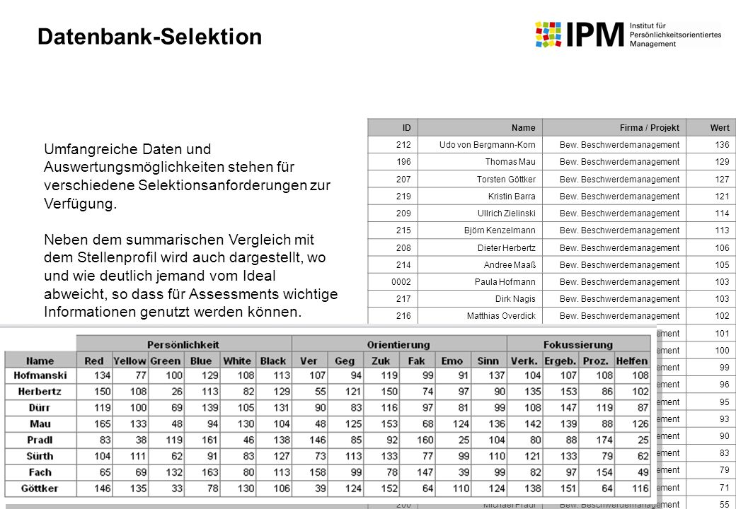 Datenbank-Selektion ID. Name. Firma / Projekt. Wert. 212. Udo von Bergmann-Korn. Bew. Beschwerdemanagement.