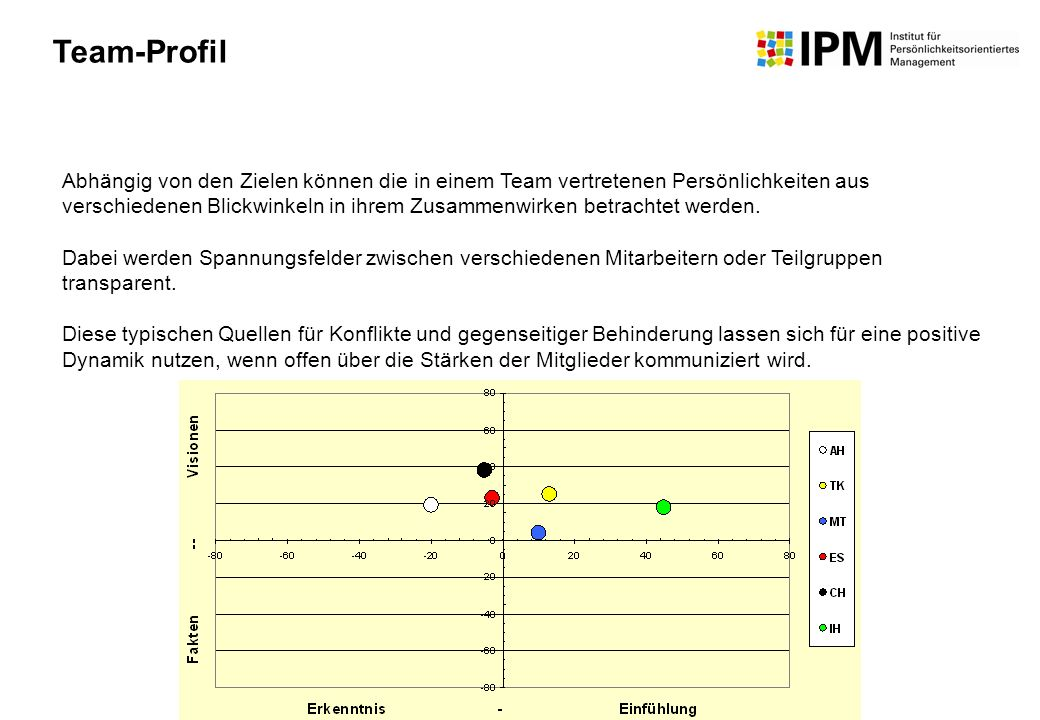 Team-Profil